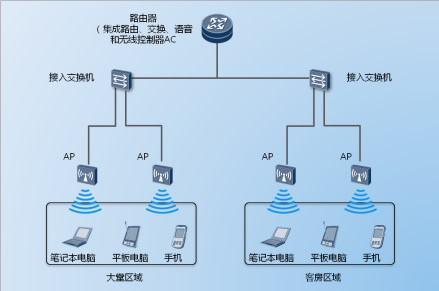全屋wifi覆盖方案